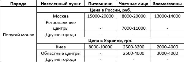 Стоимость попугая монаха