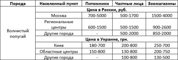 Стоимость волнистых попугаев