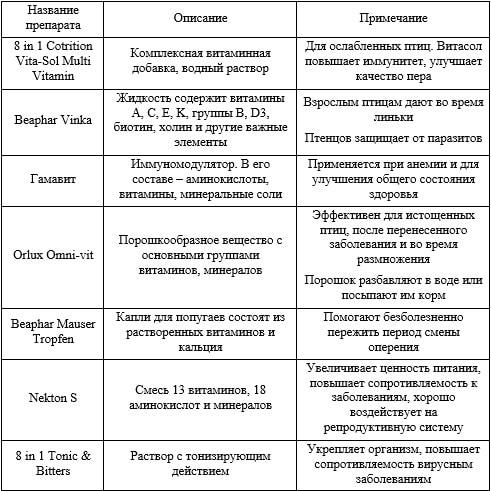 Таблица с витаминными комплексами